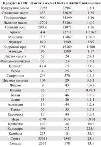 Таблица соотношения омега 3 и 6