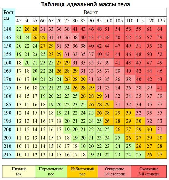 таблица идеальной массы тела